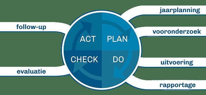 6 stappen van het auditprogramma